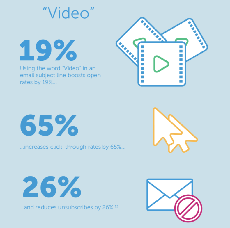 Video marketing statistics by mwmarketing.co.uk