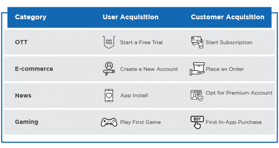 user acquistion or customer acquistion
