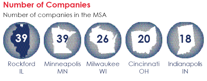 cold heading companies in the Rockford Region