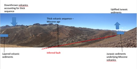 Inferred fault which has been uplifted and downthrown.