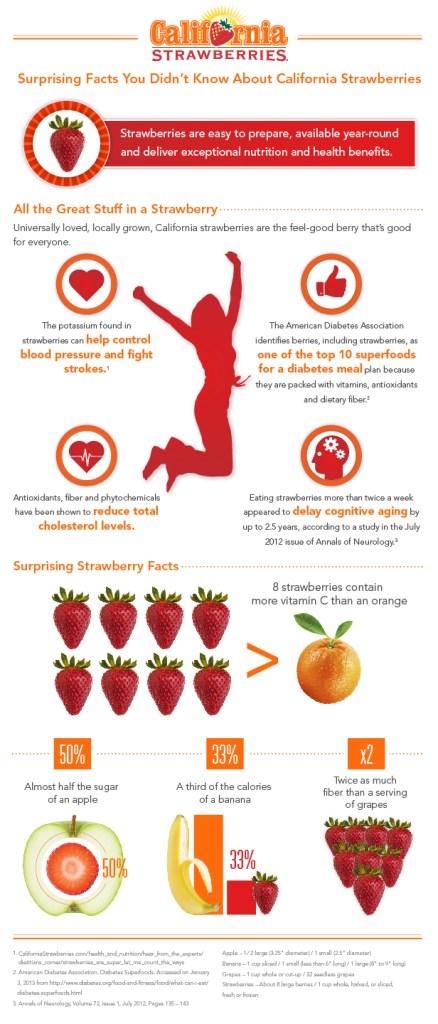 California Strawberries Infographic