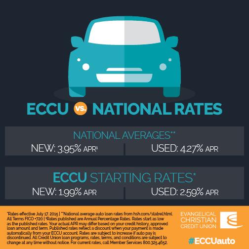 ECCU National Rates