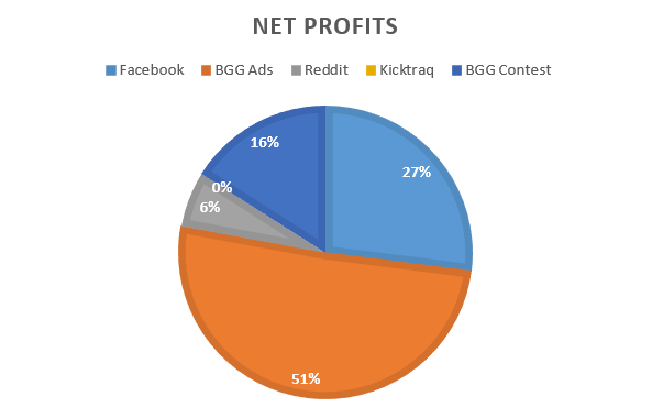 Advertise Kickstarter Net Profits