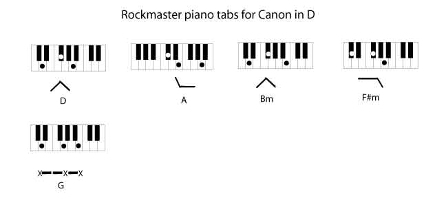 Canon In D By Johann Pachelbel Rockmaster Songbook