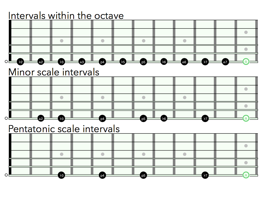 An Introduction To The King Of All Scale Shapes Minor Pentatonic