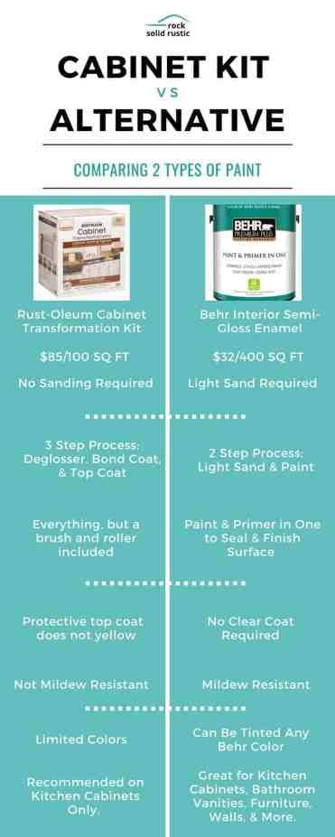 cabinet kit alternative