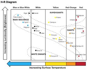 HR Diagrams  8th Grade Science