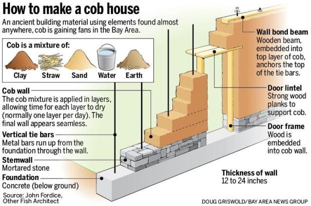 Le Meilleur Clay Houses In Quake Country Cob Building Gains Bay Area Ce Mois Ci