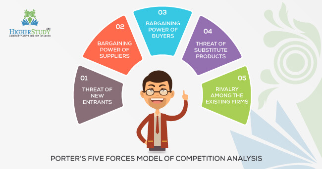Le Meilleur Porter S Five Forces Model Of Competition Analysis Ce Mois Ci