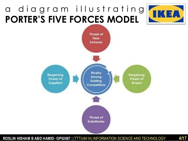 Le Meilleur Ikea Porter S Five Forces And Value Chain Analysis Ce Mois Ci