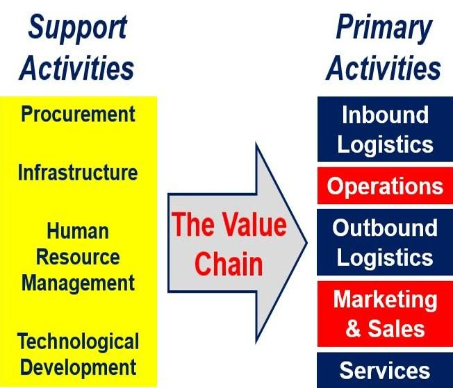 Le Meilleur Value Chain Analysis Definition And Meaning Uk Ce Mois Ci