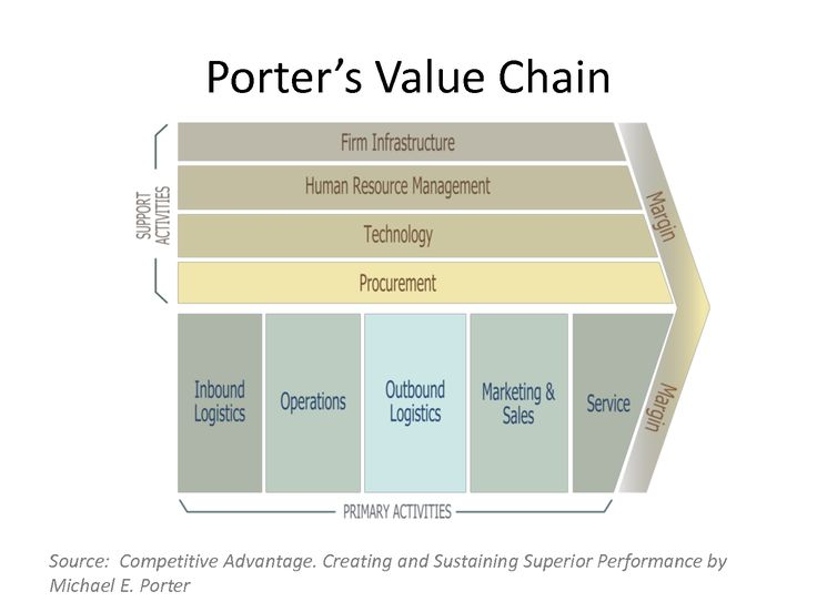 Le Meilleur Michael Porter Value Chain Værdikæde Namedropping Og Ce Mois Ci