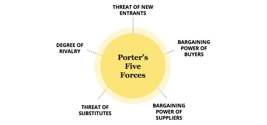 Le Meilleur Blockchain Porter's 5 Forces Disrupting The Financial Ce Mois Ci
