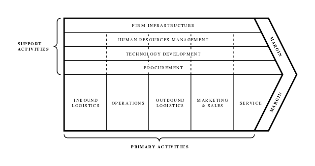 Le Meilleur File Michael Porter S Value Chain Svg Wikimedia Commons Ce Mois Ci