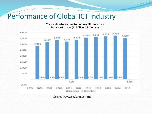 Le Meilleur Ict Industry In Context Of Bangladesh And Global Context Ce Mois Ci