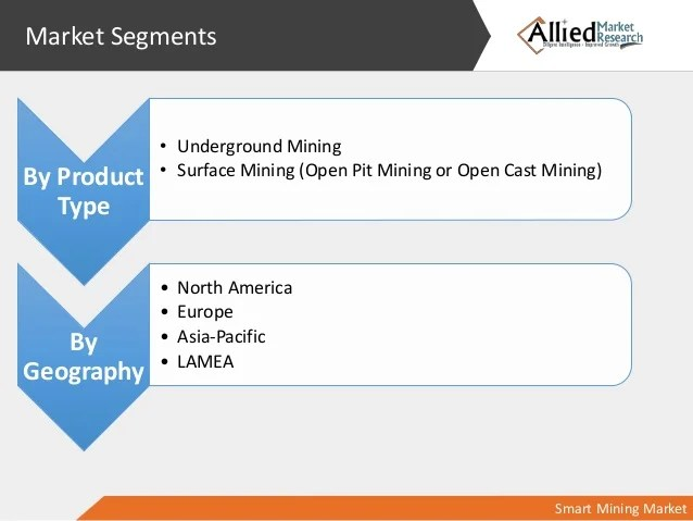 Le Meilleur Smart Mining Market Statistics And Research To 2014 2022 Ce Mois Ci