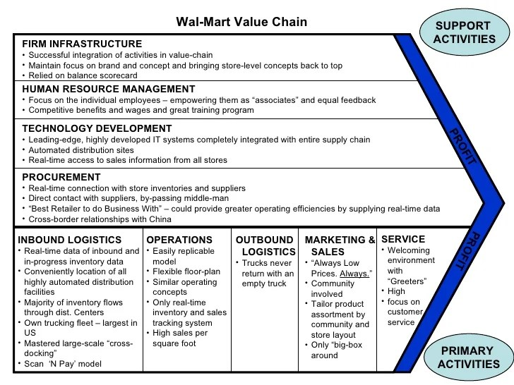 Le Meilleur The Porter Value Chain Ce Mois Ci