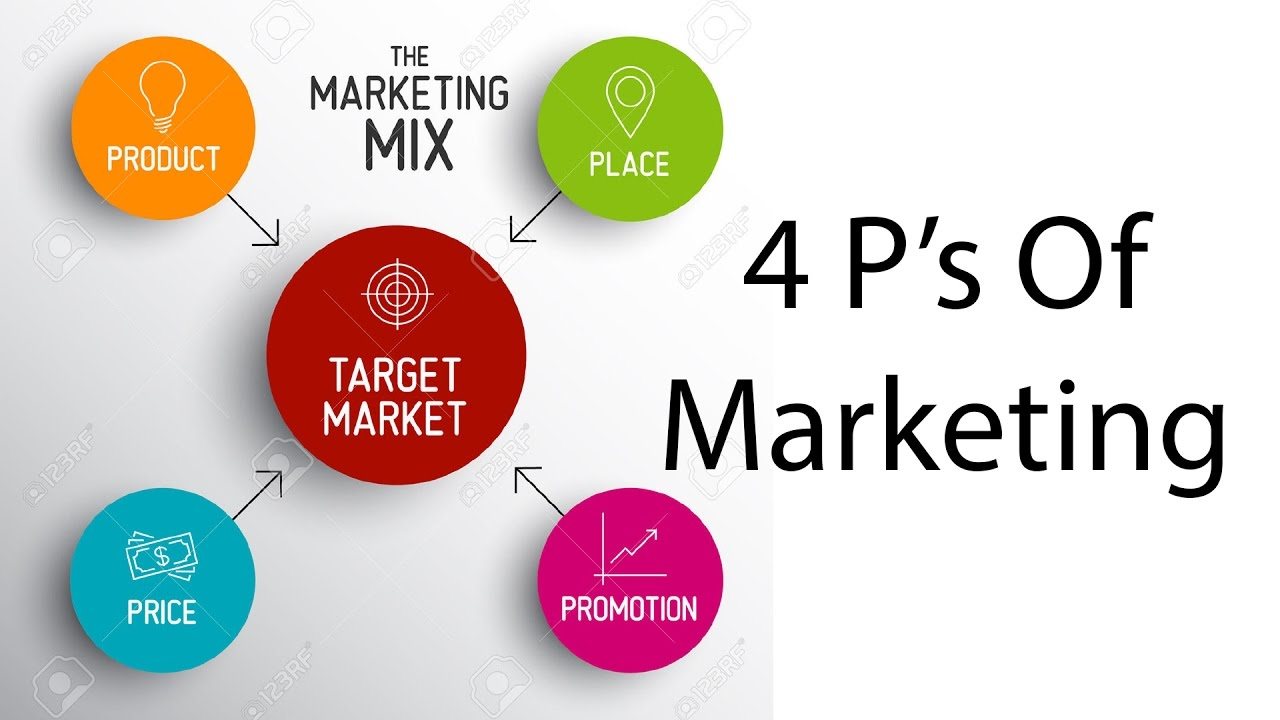 Le Meilleur 4 P S Of Marketing Marketing Mix Philip Kotler Product Ce Mois Ci