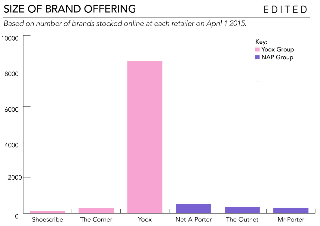 Le Meilleur Why Yoox Net A Porter Group Is Set To Dominate Online Luxury Ce Mois Ci