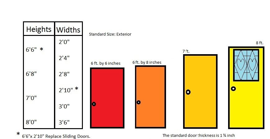 Le Meilleur What Is The Standard Door Size For Residential Homes What Ce Mois Ci
