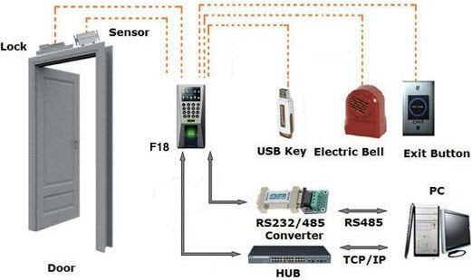 Le Meilleur Understanding About Types Of Access Control Systems Ce Mois Ci