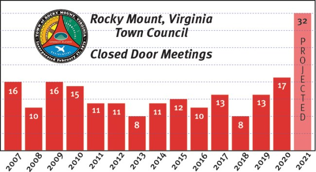 Rocky Mount, Virginia Uncovered