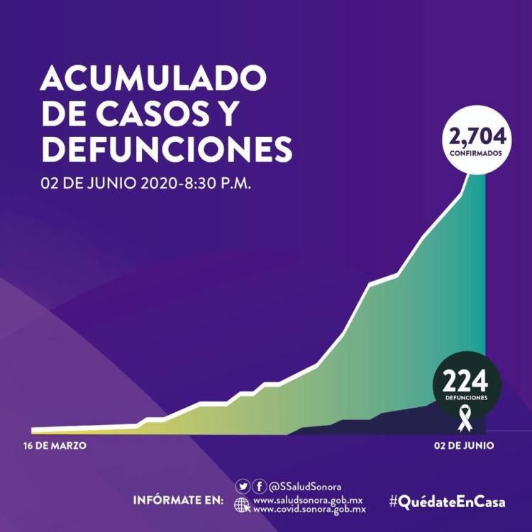 """2-junio-sonora-casos-defunciones Puerto Peñasco and the """"New Normal"""""""