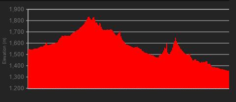 Stage 4: 130km, 1150m elevation