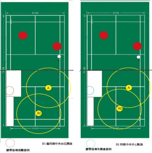 羽球雙打心得-取位的重要性