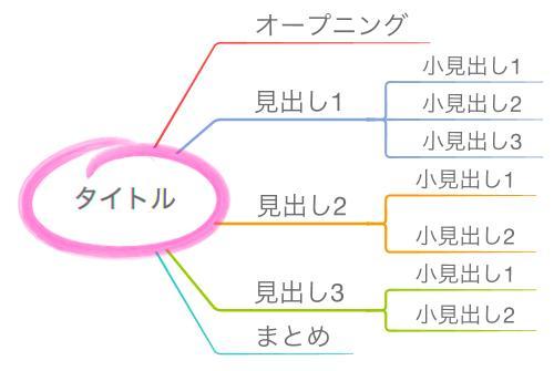 文章構成のマインドマップ