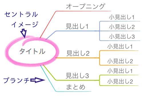 文章構成のマップ1