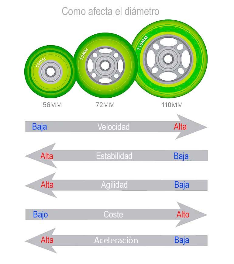 diametro rueda patines