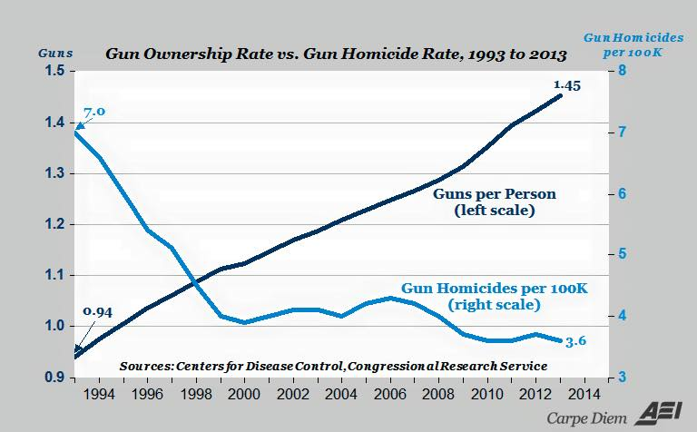 Gun Ownership Rate vs Gun Murder Rate