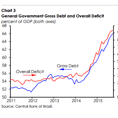 Brazil: Gross Debt & Overall Deficit