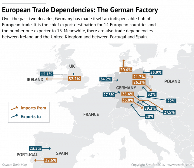 European Trade Dependencies: The German Factory