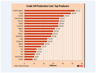 Top Oil Producers: Production Costs