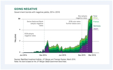 Almost $7 trillion of debt is trading at negative rates Credit: Blackrock