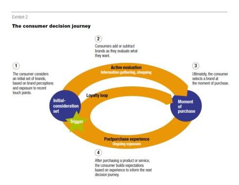 The consumer decision journey