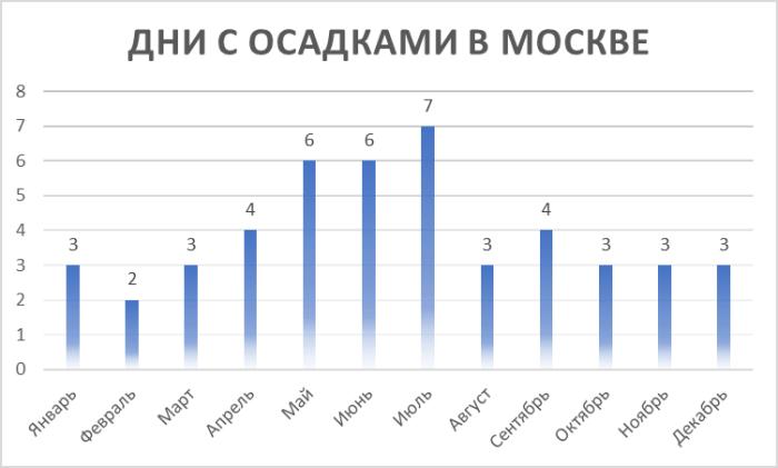 Дни с осадками в Москве по месяцам