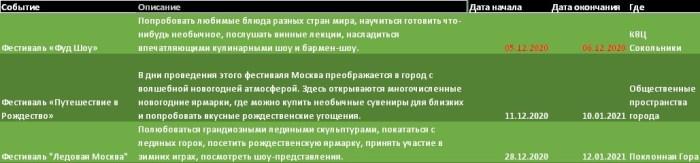 События Москвы в декабре