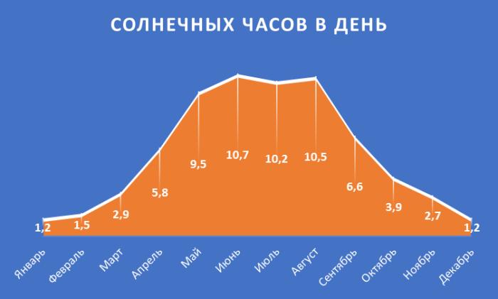Солнечных часов в Москве по месяцам
