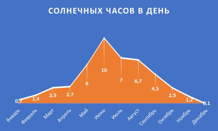 Число солнечных часов в сутках