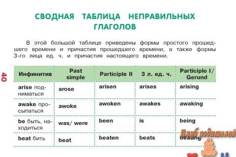 Все неправильные глаголы (рис. 4)