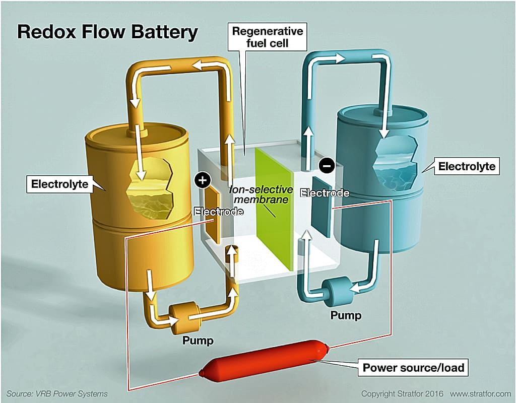 redox-battery-2016-flow-copy