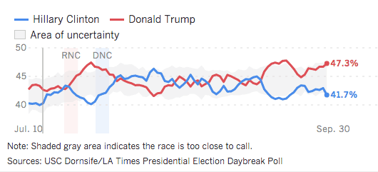 L.A. Times Tracking Poll, Sept. 30, 2016