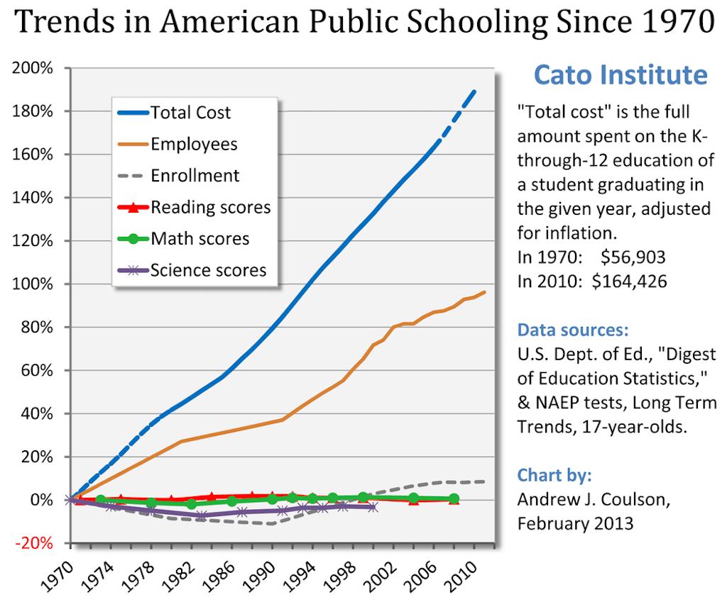 trends-american-public-schooling-since-1970