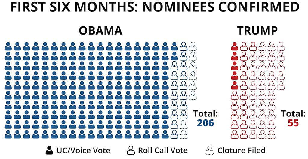 The Democrats' Unprecedented Nominations Blockade