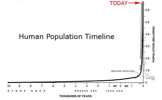 World Population Timeline