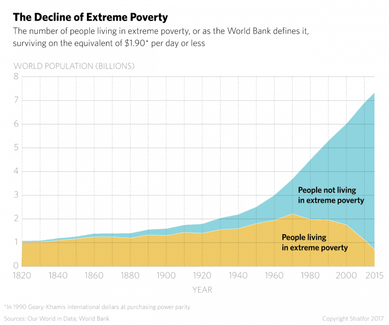 What We Owe Capitalism, In One Graph