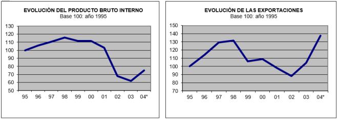 2004-11 El sinceramiento del 2002 1